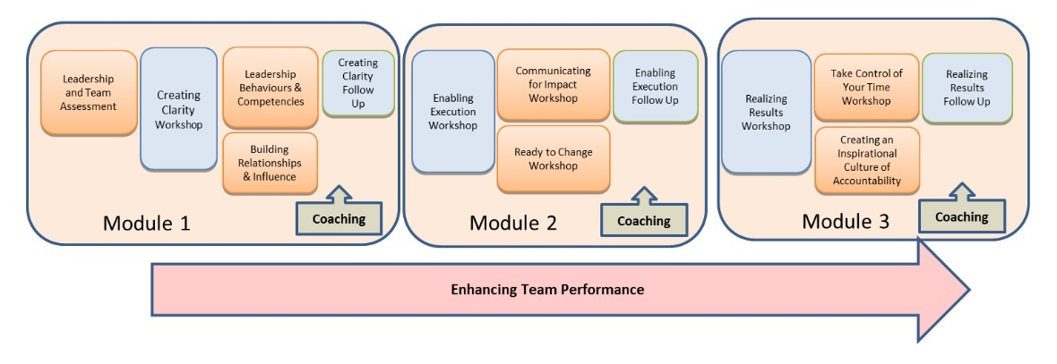 enhansing team performance